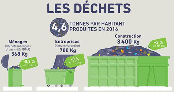 Production de déchets par habitant en 2016