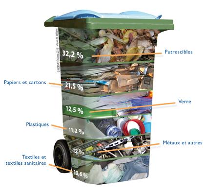 Image de la répartition des ordures ménagères résiduelles. Voir descriptif détaillé ci-après