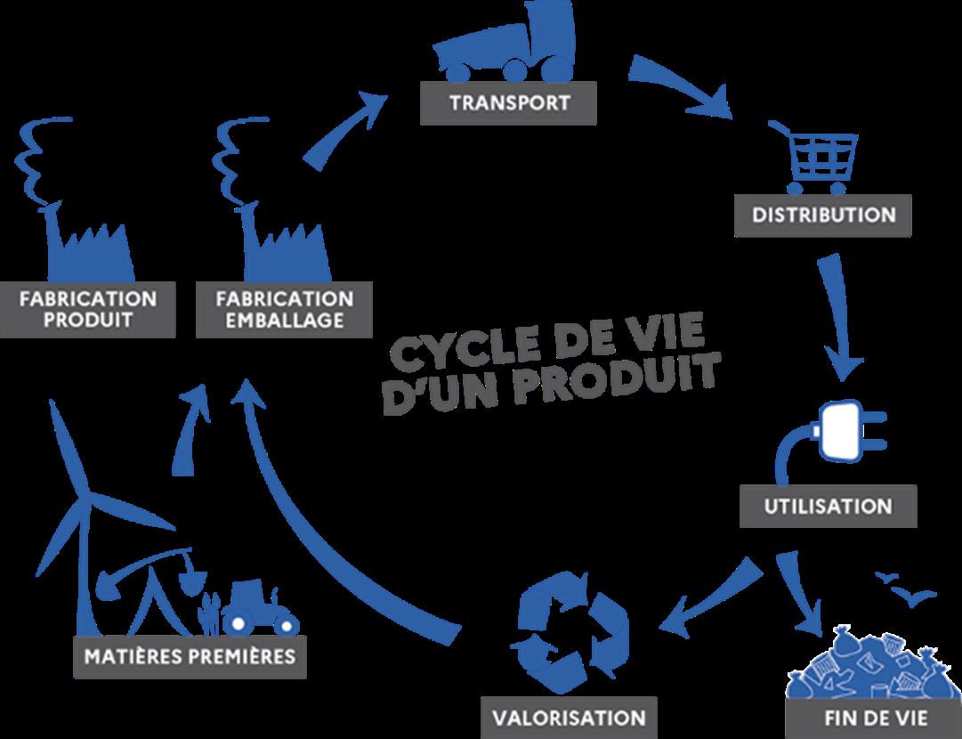 Schéma «Cycle de vie d'un produit»